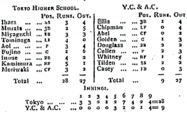 Game stats for second Ichiko vs YC&AC baseball match